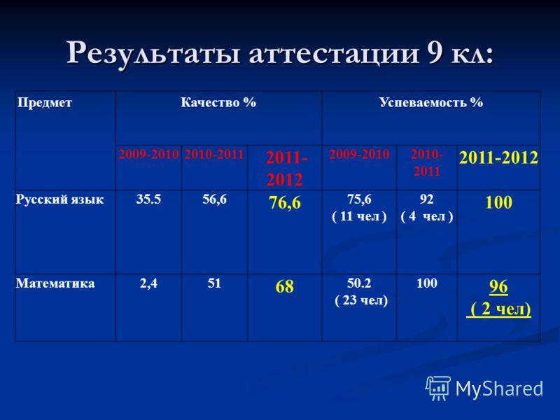 Результаты аттестации 9 кл: ПредметКачество %Успеваемость % 2009-20102010-2011 2011- 2012 2009-20102010- 2011 2011-2012 Русский язык35.556,6 76,6 75,6 ( 11 чел ) 92 ( 4 чел ) 100 Математика2,451 68 50.2 ( 23 чел) 100 96 ( 2 чел)
