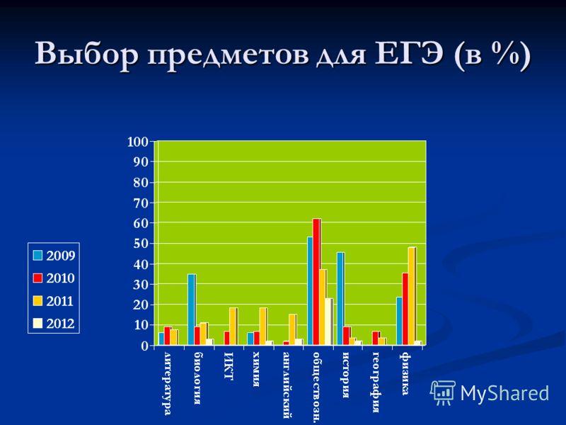 Выбор предметов для ЕГЭ (в %)