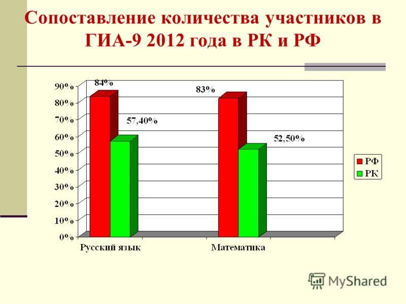 Сопоставление количества участников в ГИА-9 2012 года в РК и РФ