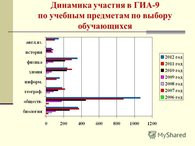 Динамика участия в ГИА-9 по учебным предметам по выбору обучающихся