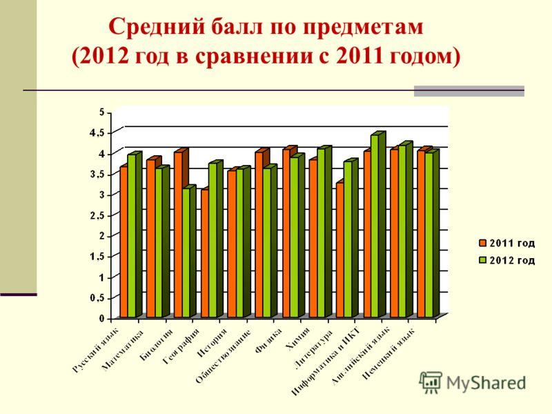 Средний балл по предметам (2012 год в сравнении с 2011 годом)