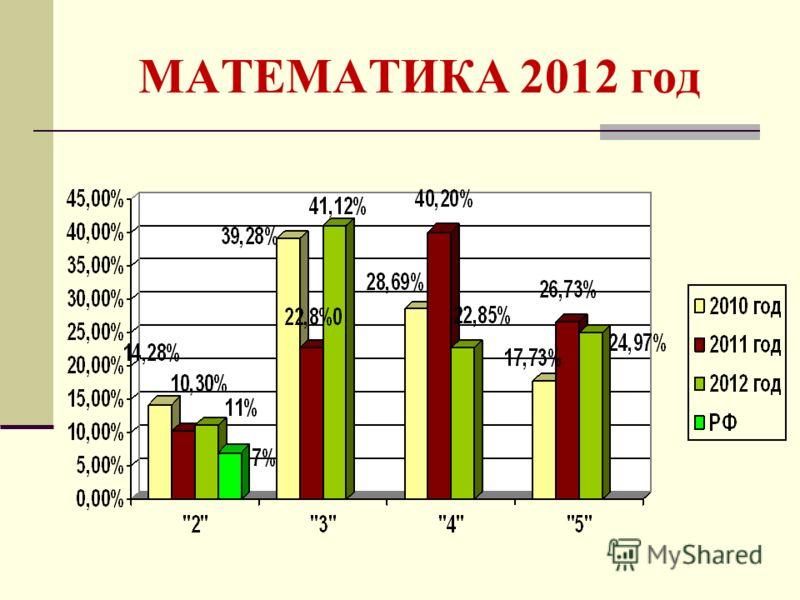 МАТЕМАТИКА 2012 год