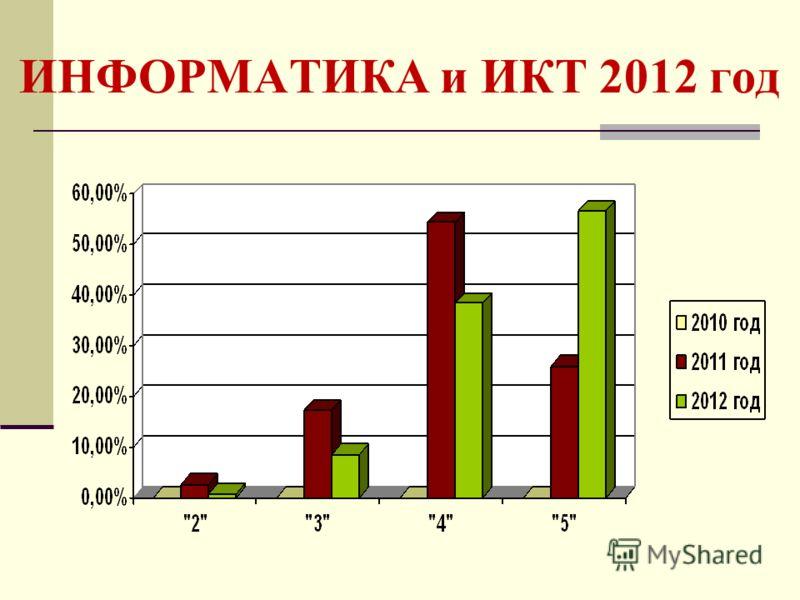 ИНФОРМАТИКА и ИКТ 2012 год