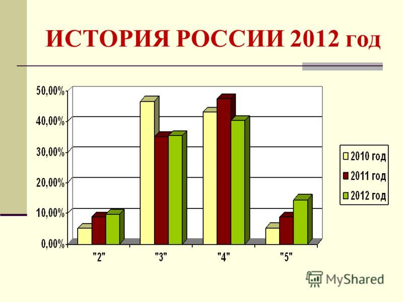 ИСТОРИЯ РОССИИ 2012 год
