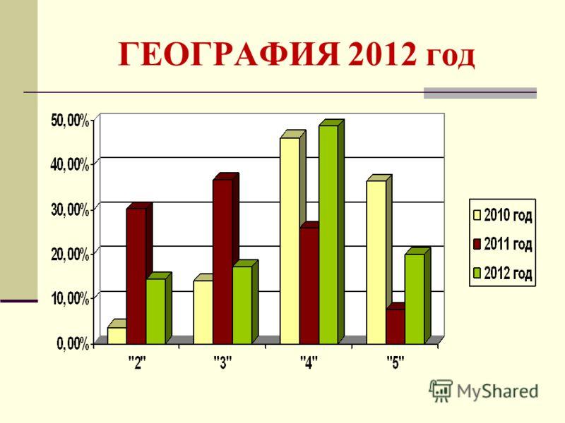 ГЕОГРАФИЯ 2012 год