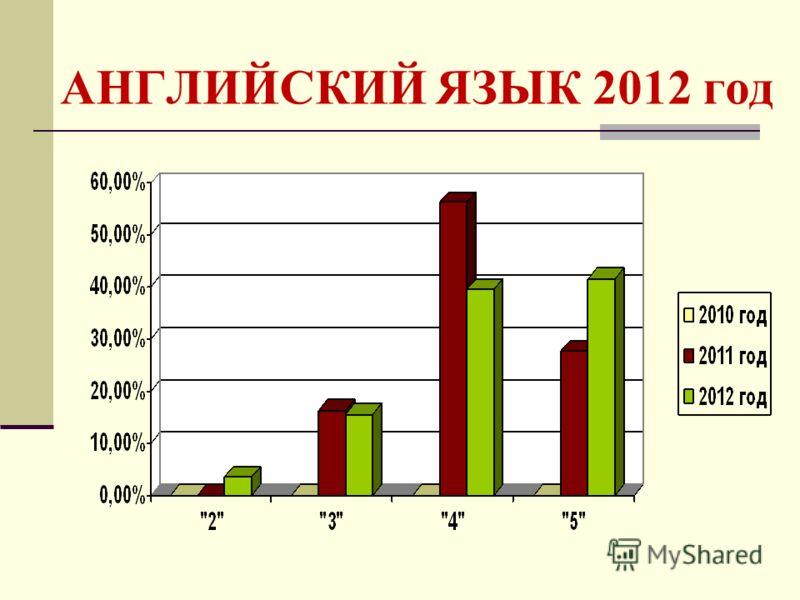 АНГЛИЙСКИЙ ЯЗЫК 2012 год