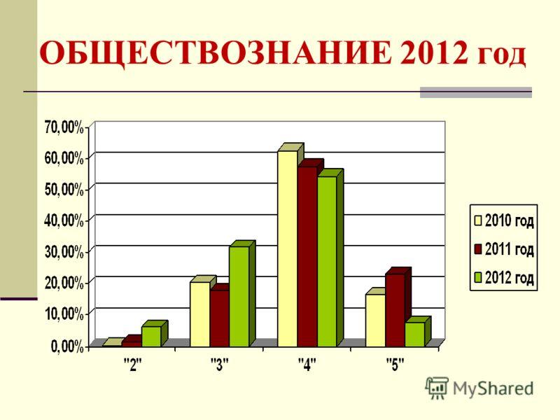 ОБЩЕСТВОЗНАНИЕ 2012 год