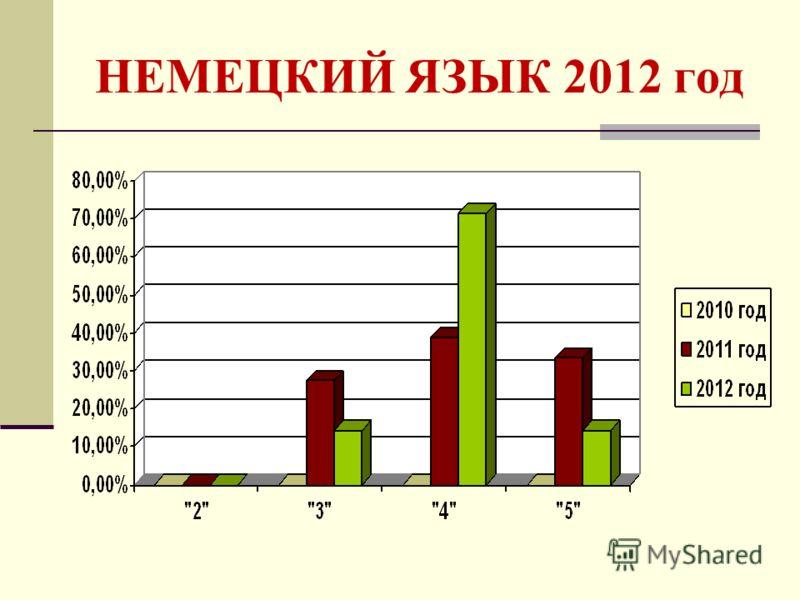 НЕМЕЦКИЙ ЯЗЫК 2012 год
