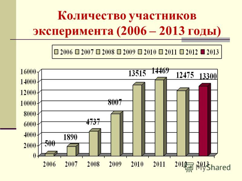 Количество участников эксперимента (2006 – 2013 годы)