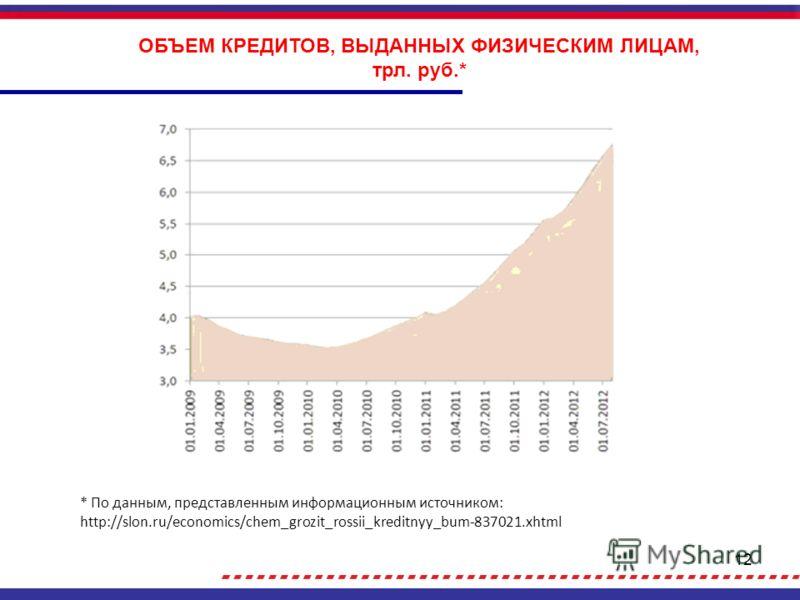 12 ОБЪЕМ КРЕДИТОВ, ВЫДАННЫХ ФИЗИЧЕСКИМ ЛИЦАМ, трл. руб.* * По данным, представленным информационным источником: http://slon.ru/economics/chem_grozit_rossii_kreditnyy_bum-837021.xhtml