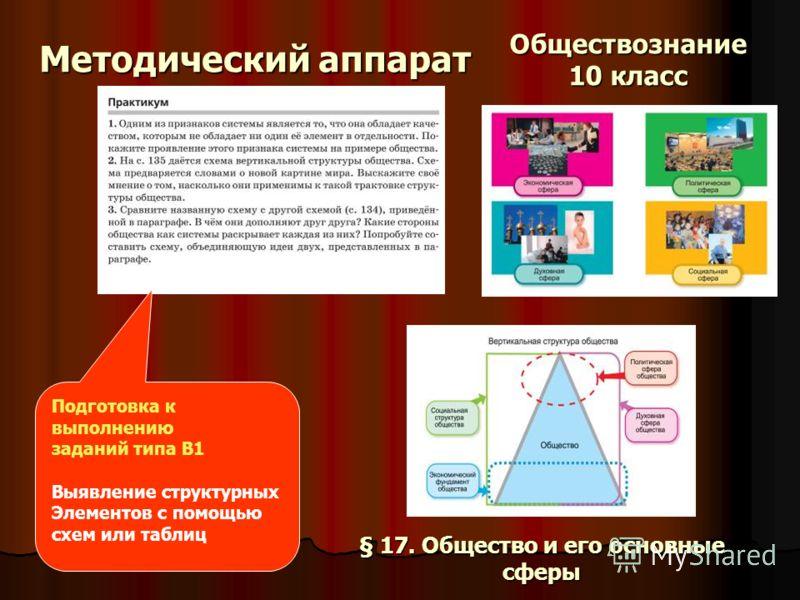 Методический аппарат Подготовка к выполнению заданий типа В1 Выявление структурных Элементов с помощью схем или таблиц Обществознание 10 класс § 17. Общество и его основные сферы