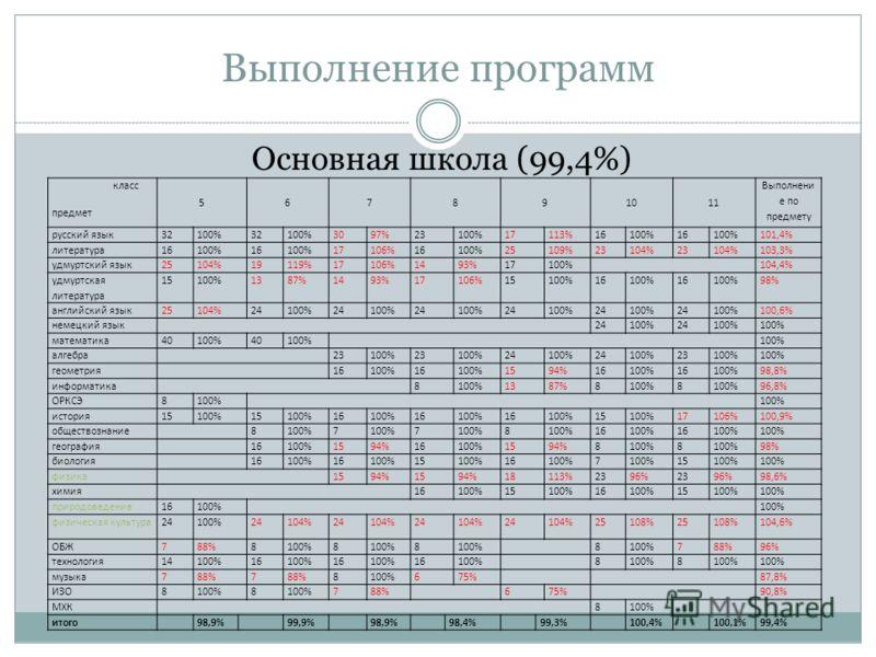 Выполнение программ Основная школа (99,4%) класс предмет 567891011 Выполнени е по предмету русский язык32100%32100%3097%23100%17113%16100%16100%101,4% литература16100%16100%17106%16100%25109%23104%23104%103,3% удмуртский язык25104%19119%17106%1493%17