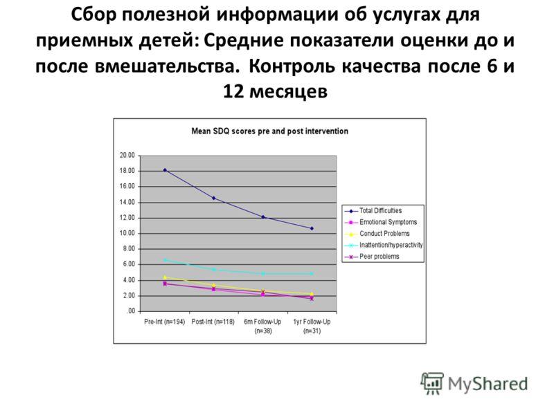 Сбор полезной информации об услугах для приемных детей: Cредние показатели оценки до и после вмешательства. Контроль качества после 6 и 12 месяцев