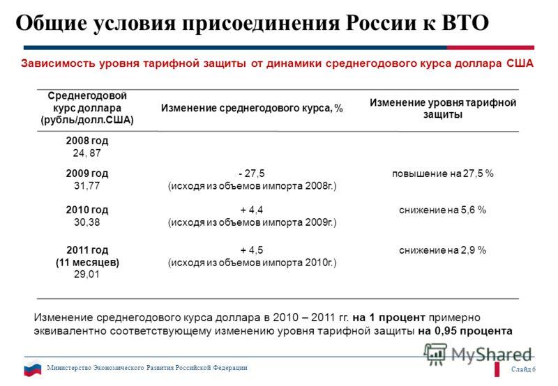 Министерство Экономического Развития Российской Федерации Слайд 6 Общие условия присоединения России к ВТО Среднегодовой курс доллара (рубль/долл.США) Изменение среднегодового курса, % Изменение уровня тарифной защиты 2008 год 24, 87 2009 год 31,77 -