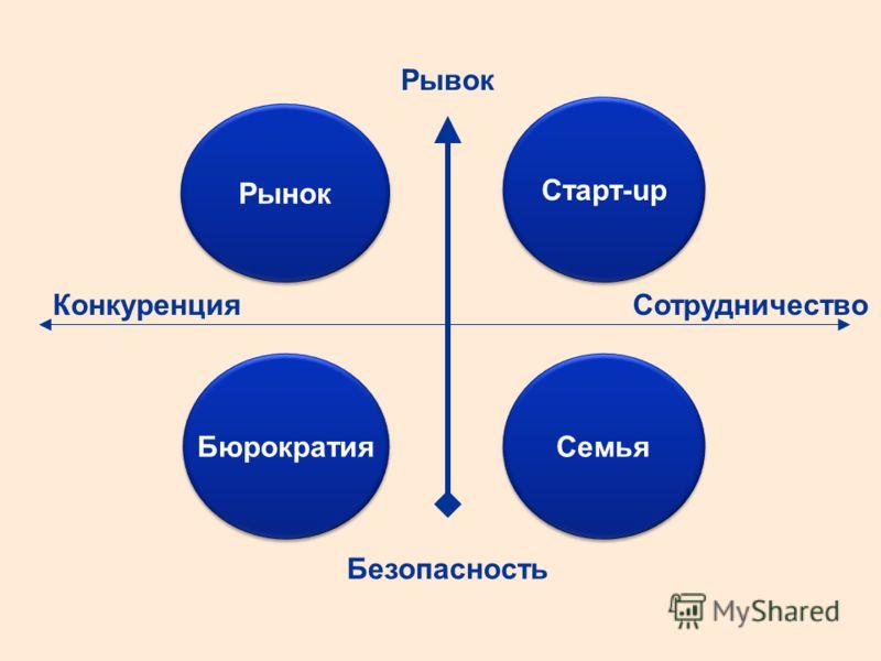 Рывок Семья Старт-up Рынок Бюрократия Безопасность СотрудничествоКонкуренция