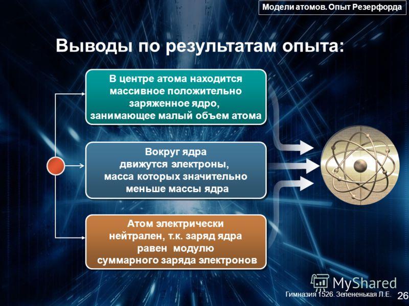 Выводы по результатам опыта: В центре атома находится массивное положительно заряженное ядро, занимающее малый объем атома В центре атома находится массивное положительно заряженное ядро, занимающее малый объем атома Вокруг ядра движутся электроны, м