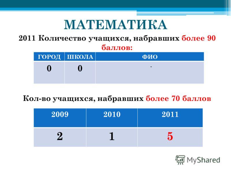 МАТЕМАТИКА 2011 Количество учащихся, набравших более 90 баллов: ГОРОД - СРАВНЕНИЕ КОЛИЧЕСТВА Кол-во учащихся, набравших более 70 баллов 200920102011 215 ГОРОДШКОЛАФИО 00 -