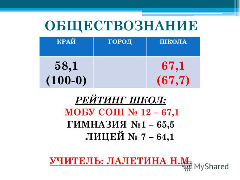 ОБЩЕСТВОЗНАНИЕ РЕЙТИНГ ШКОЛ: МОБУ СОШ 12 – 67,1 ГИМНАЗИЯ 1 – 65,5 ЛИЦЕЙ 7 – 64,1 УЧИТЕЛЬ: ЛАЛЕТИНА Н.М. КРАЙГОРОДШКОЛА 58,1 (100-0) 67,1 (67,7)