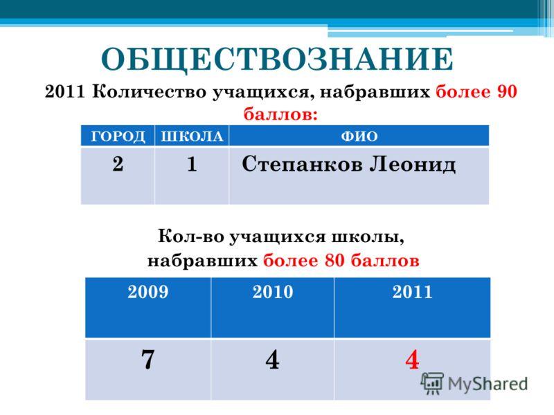 ОБЩЕСТВОЗНАНИЕ 2011 Количество учащихся, набравших более 90 баллов: ГОРОД - СРАВНЕНИЕ КОЛИЧЕСТВА Кол-во учащихся школы, набравших более 80 баллов 200920102011 744 ГОРОДШКОЛАФИО 21Степанков Леонид