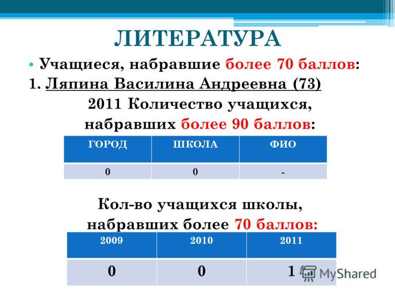 ЛИТЕРАТУРА Учащиеся, набравшие более 70 баллов: 1. Ляпина Василина Андреевна (73) 2011 Количество учащихся, набравших более 90 баллов: Кол-во учащихся школы, набравших более 70 баллов: ГОРОДШКОЛАФИО 00- 200920102011 001