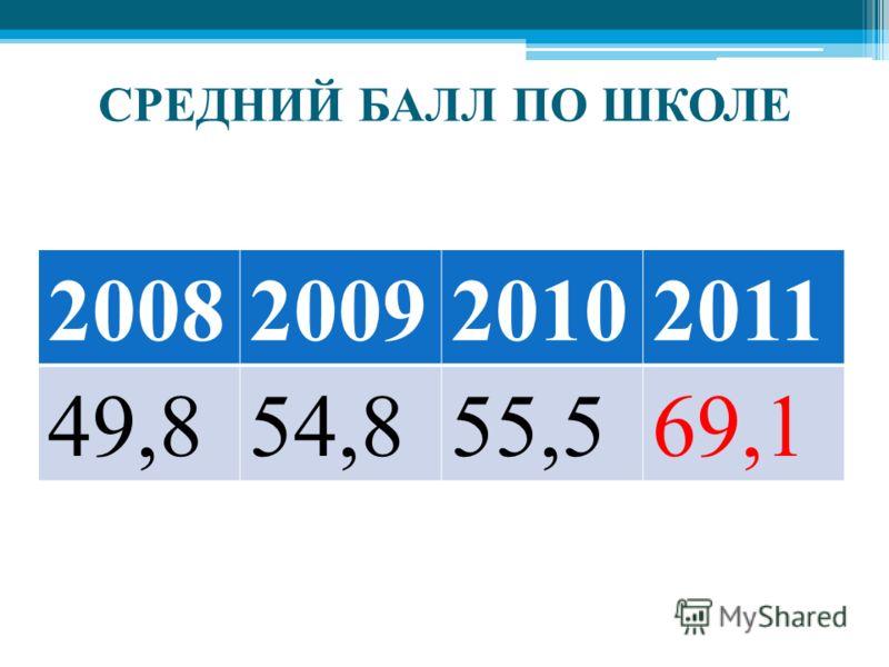 СРЕДНИЙ БАЛЛ ПО ШКОЛЕ 2008200920102011 49,854,855,569,1