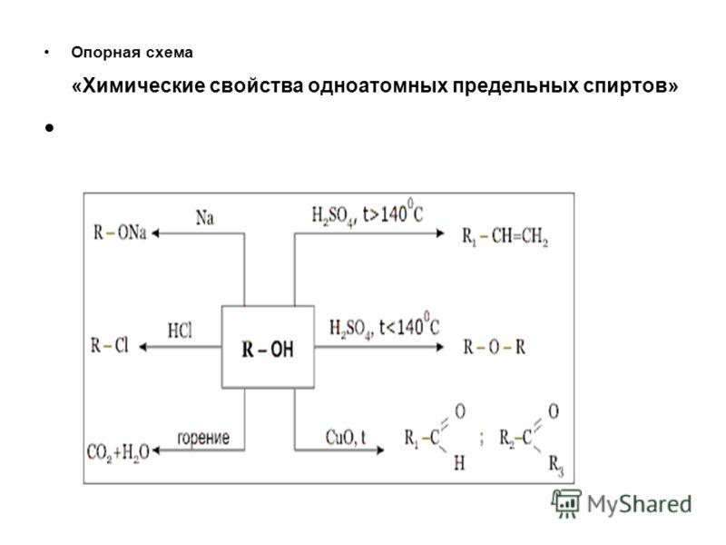 Опорная схема «Химические свойства одноатомных предельных спиртов»