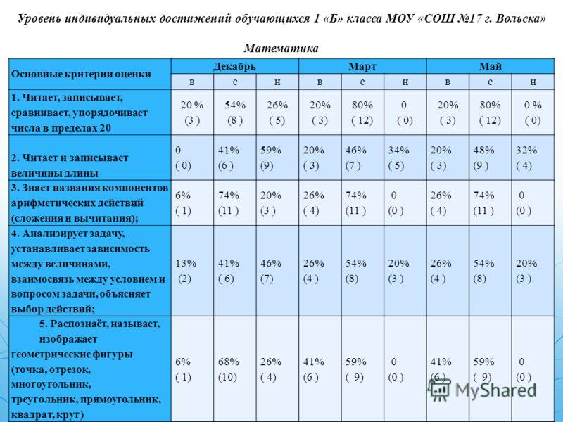 Уровень индивидуальных достижений обучающихся 1 «Б» класса МОУ «СОШ 17 г. Вольска» Математика Основные критерии оценки ДекабрьМартМай вснвснвсн 1. Читает, записывает, сравнивает, упорядочивает числа в пределах 20 20 % (3 ) 54% (8 ) 26% ( 5) 20% ( 3)