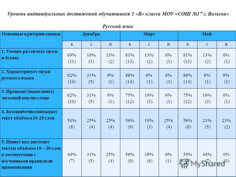 Уровень индивидуальных достижений обучающихся 1 «В» класса МОУ «СОШ 17 г. Вольска» Русский язык Основные критерии оценкиДекабрьМартМай вснвснвсн 1. Умение различать звуки и буквы 69% (11) 19% (3) 13% (2) 81% (13) 13% (2) 6% (1) 81% (13) 13% (2) 6% (1