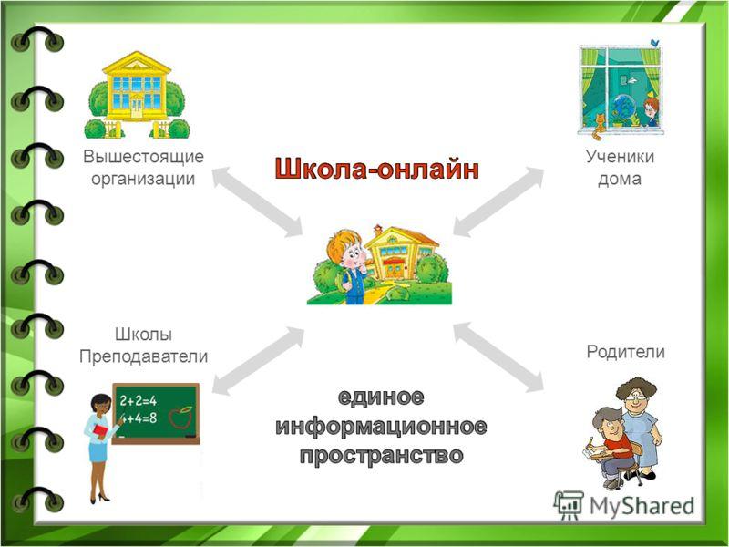 Вышестоящие организации Ученики дома Школы Преподаватели Родители