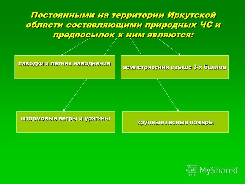 Постоянными на территории Иркутской области составляющими природных ЧС и предпосылок к ним являются: паводки и летние наводнения землетрясения свыше 3-х баллов штормовые ветры и ураганы крупные лесные пожары