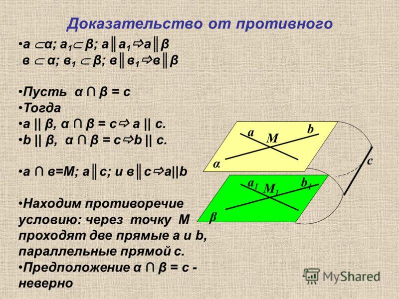 Доказательство от противного α β а b М b1b1 а1а1 М1М1 с а α; а 1 β; аа 1 аβ в α; в 1 β; вв 1 вβ Пусть α β = с Тогда а || β, α β = с а || с. b || β, α β = с b || с. а в=М; ас; и вс а||b Находим противоречие условию: через точку М проходят две прямые а