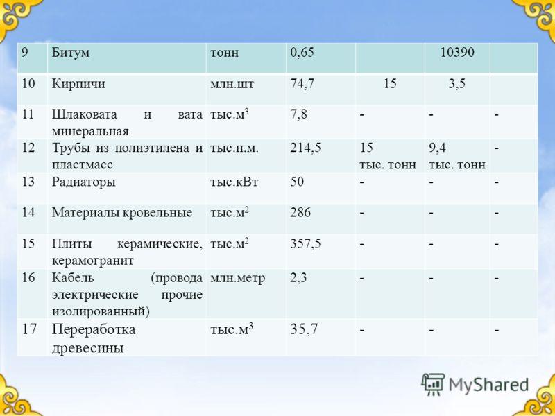 9Битумтонн0,6510390 10Кирпичимлн.шт74,7153,5 11Шлаковата и вата минеральная тыс.м 3 7,8--- 12Трубы из полиэтилена и пластмасс тыс.п.м.214,515 тыс. тонн 9,4 тыс. тонн - 13Радиаторытыс.кВт50--- 14Материалы кровельныетыс.м 2 286--- 15Плиты керамические,