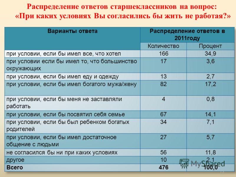 Распределение ответов старшеклассников на вопрос: «При каких условиях Вы согласились бы жить не работая?» 13