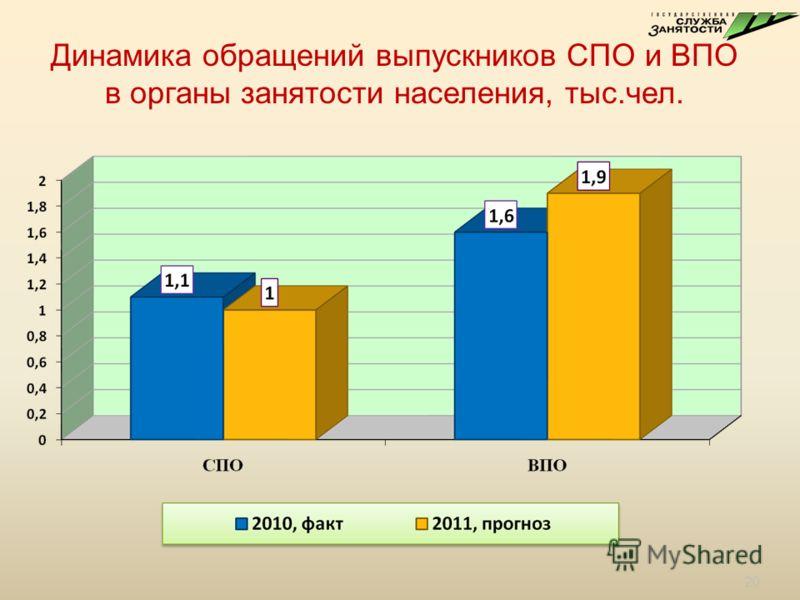 Динамика обращений выпускников СПО и ВПО в органы занятости населения, тыс. чел. 20