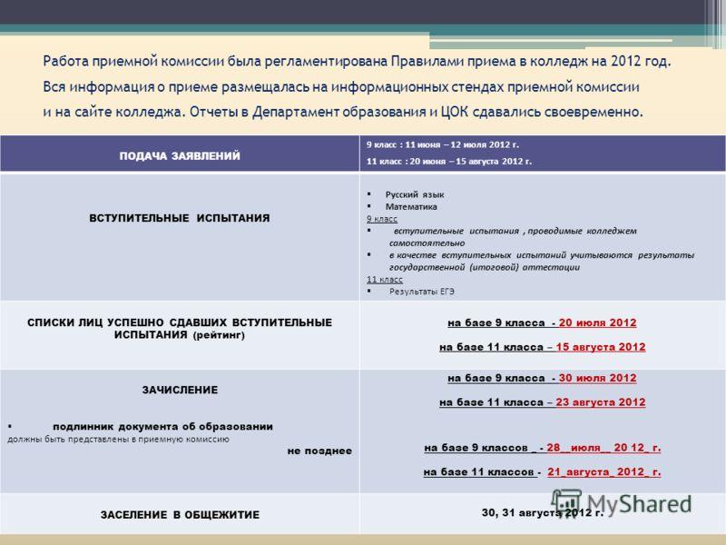 ПОДАЧА ЗАЯВЛЕНИЙ 9 класс : 11 июня – 12 июля 2012 г. 11 класс : 20 июня – 15 августа 2012 г. ВСТУПИТЕЛЬНЫЕ ИСПЫТАНИЯ Русский язык Математика 9 класс вступительные испытания, проводимые колледжем самостоятельно в качестве вступительных испытаний учиты
