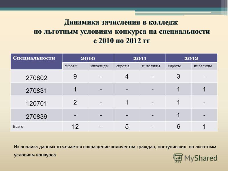 Специальности 201020112012 сиротыинвалидысиротыинвалидысиротыинвалиды 270802 9-4-3- 270831 1---11 120701 2-1-1- 270839 ----1- Всего 12-5-61 Из анализа данных отмечается сокращение количества граждан, поступивших по льготным условиям конкурса