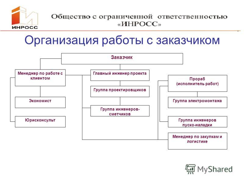 Презентация Электромонтажные Работы