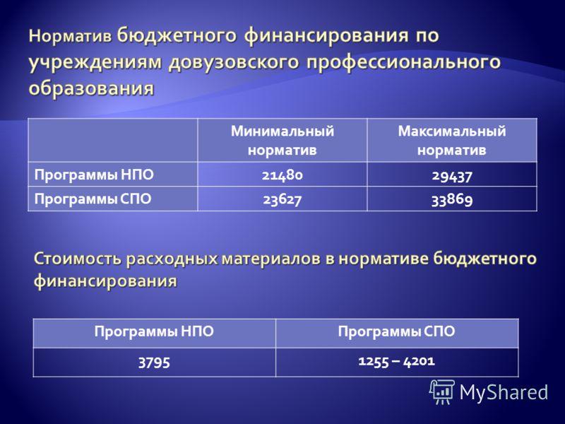 Минимальный норматив Максимальный норматив Программы НПО2148029437 Программы СПО2362733869 Программы НПОПрограммы СПО 37951255 – 4201