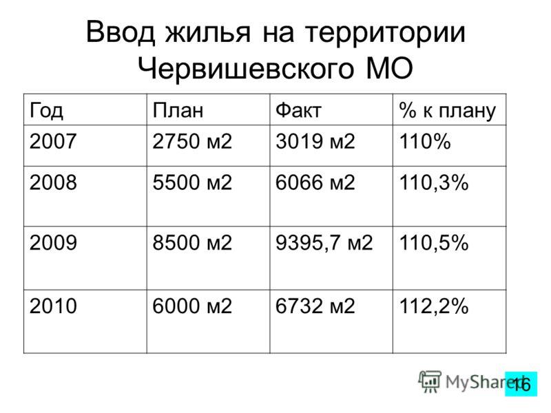 Ввод жилья на территории Червишевского МО ГодПланФакт% к плану 20072750 м23019 м2110% 20085500 м26066 м2110,3% 20098500 м29395,7 м2110,5% 20106000 м26732 м2112,2% 16