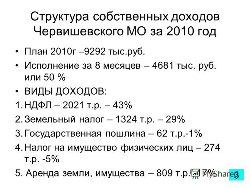 Структура собственных доходов Червишевского МО за 2010 год План 2010г –9292 тыс.руб. Исполнение за 8 месяцев – 4681 тыс. руб. или 50 % ВИДЫ ДОХОДОВ: 1.НДФЛ – 2021 т.р. – 43% 2.Земельный налог – 1324 т.р. – 29% 3.Государственная пошлина – 62 т.р.-1% 4