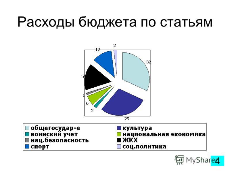 Расходы бюджета по статьям 4
