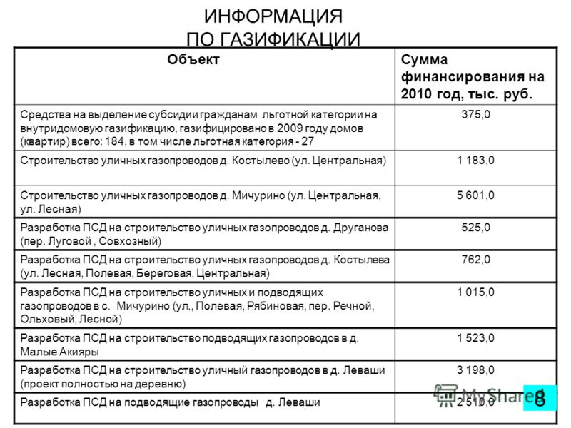 ИНФОРМАЦИЯ ПО ГАЗИФИКАЦИИ ОбъектСумма финансирования на 2010 год, тыс. руб. Средства на выделение субсидии гражданам льготной категории на внутридомовую газификацию, газифицировано в 2009 году домов (квартир) всего: 184, в том числе льготная категори