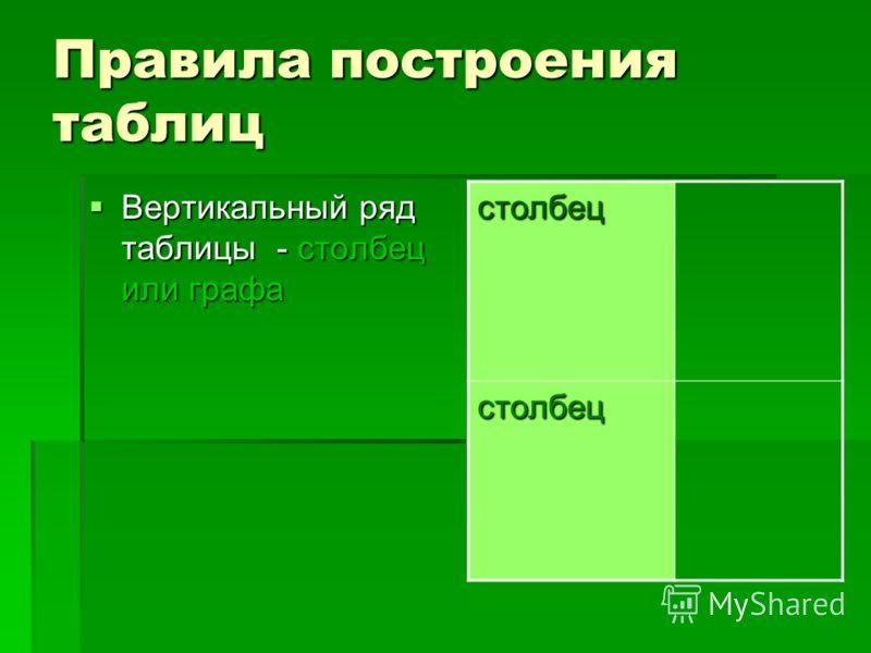 Правила построения таблиц Вертикальный ряд таблицы - столбец или графа Вертикальный ряд таблицы - столбец или графа столбец столбец