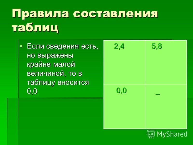 Правила составления таблиц Если сведения есть, но выражены крайне малой величиной, то в таблицу вносится 0,0 Если сведения есть, но выражены крайне малой величиной, то в таблицу вносится 0,0 2,4 2,4 5,8 5,8 0,0 0,0 _