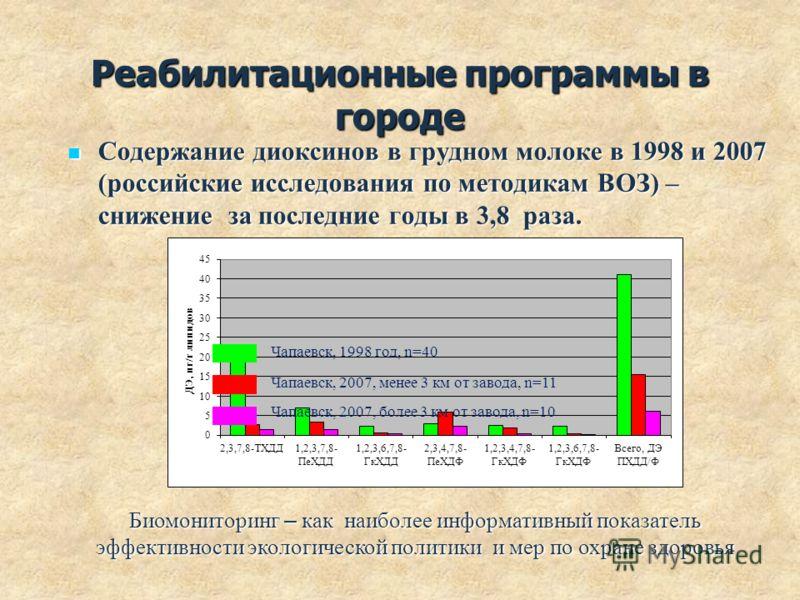 Реабилитационные программы в городе Содержание диоксинов в грудном молоке в 1998 и 2007 (российские исследования по методикам ВОЗ) – снижение за последние годы в 3,8 раза. Содержание диоксинов в грудном молоке в 1998 и 2007 (российские исследования п
