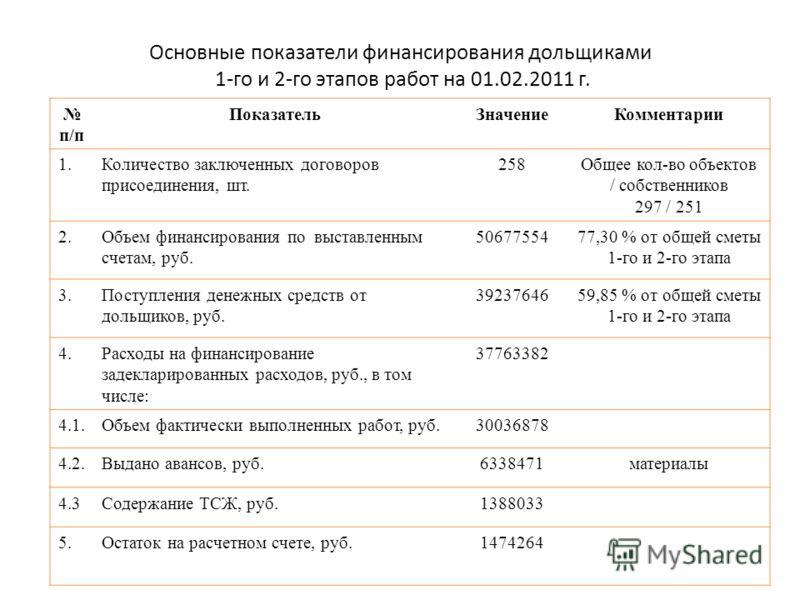 Основные показатели финансирования дольщиками 1-го и 2-го этапов работ на 01.02.2011 г. п/п ПоказательЗначениеКомментарии 1.Количество заключенных договоров присоединения, шт. 258Общее кол-во объектов / собственников 297 / 251 2.Объем финансирования