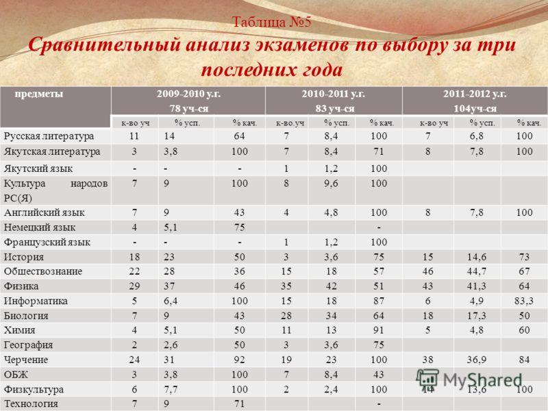 Таблица 5 Сравнительный анализ экзаменов по выбору за три последних года предметы 2009-2010 у.г. 78 уч-ся 2010-2011 у.г. 83 уч-ся 2011-2012 у.г. 104уч-ся к-во уч% усп.% кач.к-во.уч% усп.% кач.к-во уч% усп.% кач. Русская литература11146478,410076,8100