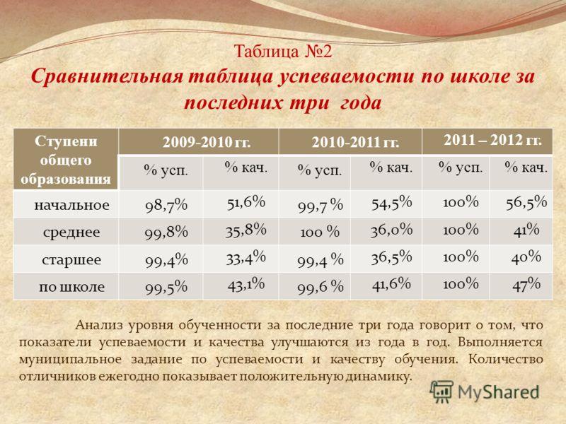 Таблица 2 Сравнительная таблица успеваемости по школе за последних три года Ступени общего образования 2009-2010 гг.2010-2011 гг. 2011 – 2012 гг. % усп. % кач. % усп. % кач.% усп.% кач. начальное98,7% 51,6% 99,7 % 54,5%100%56,5% среднее99,8% 35,8% 10
