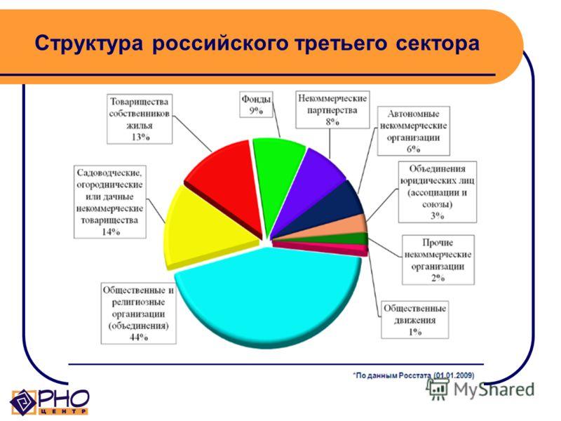 Какие социальные проблемы решают НКО? (2) НКО защищают и представляют интересы отдельных групп населения (организации ветеранов, пенсионеров, профессиональные объединения, национальные культурные общества, женские, молодежные организации) НКО объедин