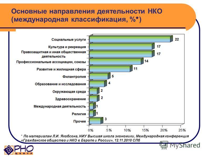Структура российского третьего сектора